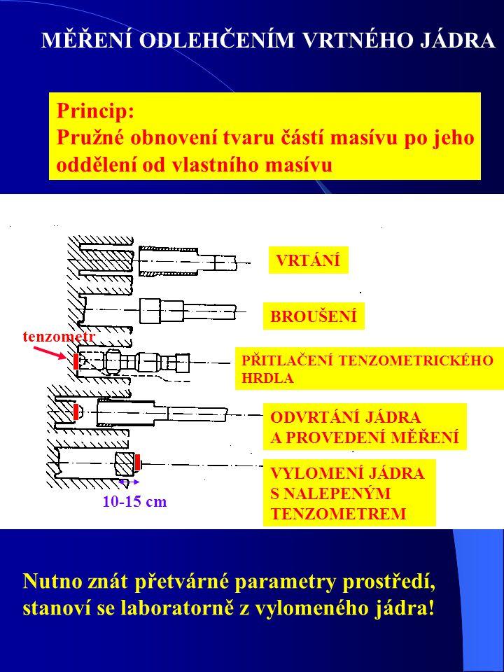 MĚŘENÍ ODLEHČENÍM VRTNÉHO JÁDRA Princip: Pružné obnovení tvaru částí masívu po jeho oddělení od vlastního masívu VRTÁNÍ BROUŠENÍ PŘITLAČENÍ TENZOMETRI