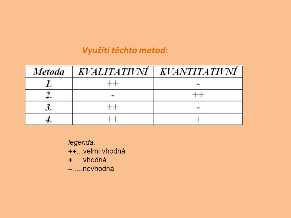Využití těchto metod: legenda: ++...velmi vhodná +.....vhodná –.....nevhodná