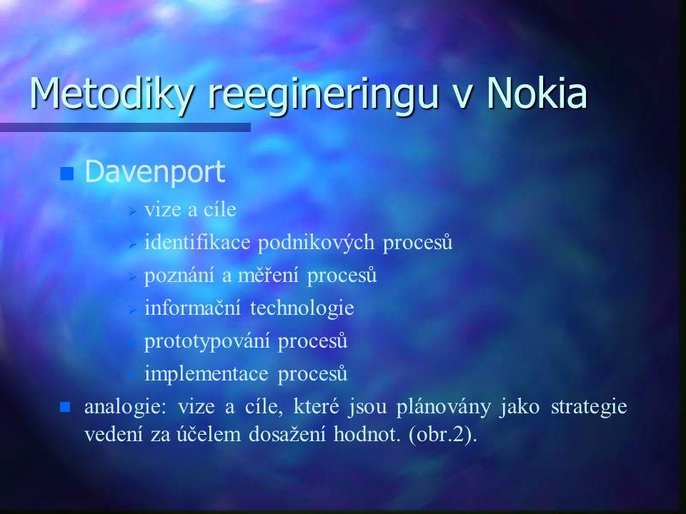 Metodiky reegineringu v Nokia n n Davenport   vize a cíle   identifikace podnikových procesů   poznání a měření procesů   informační technolog