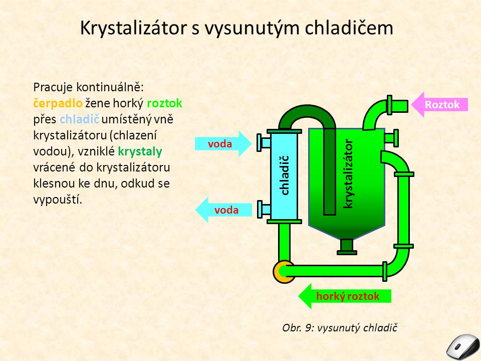 Krystalizátor s vysunutým chladičem Pracuje kontinuálně: čerpadlo žene horký roztok přes chladič umístěný vně krystalizátoru (chlazení vodou), vzniklé