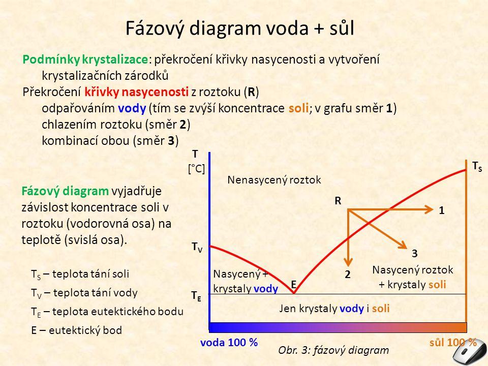 Fázový diagram voda + sůl Obr. 3: fázový diagram voda 100 %sůl 100 % T [°C] TETE Jen krystaly vody i soli Nasycený + krystaly vody Nasycený roztok + k