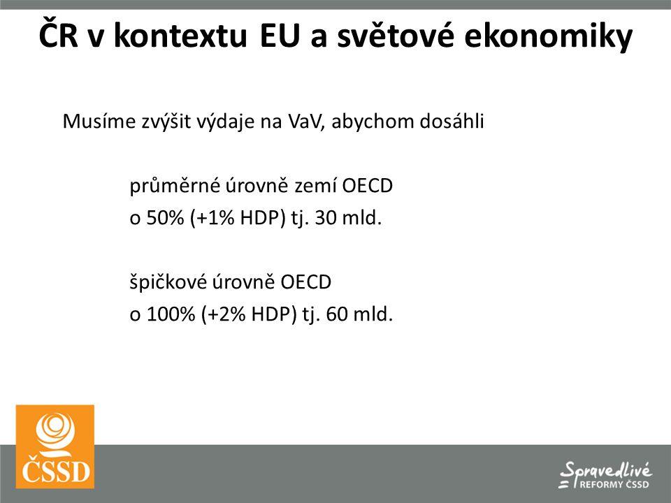Musíme zvýšit výdaje na VaV, abychom dosáhli průměrné úrovně zemí OECD o 50% (+1% HDP) tj.