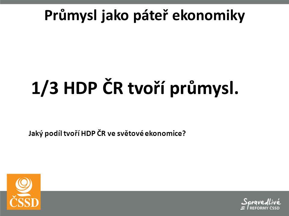 1/3 HDP ČR tvoří průmysl. Jaký podíl tvoří HDP ČR ve světové ekonomice.