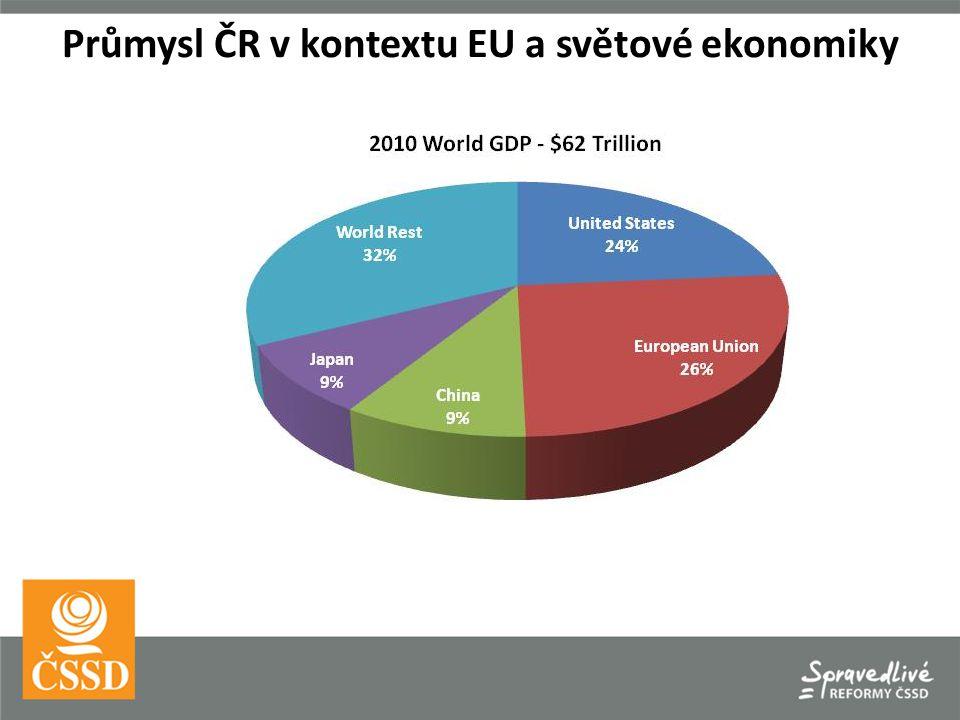 Průmysl ČR v kontextu EU a světové ekonomiky