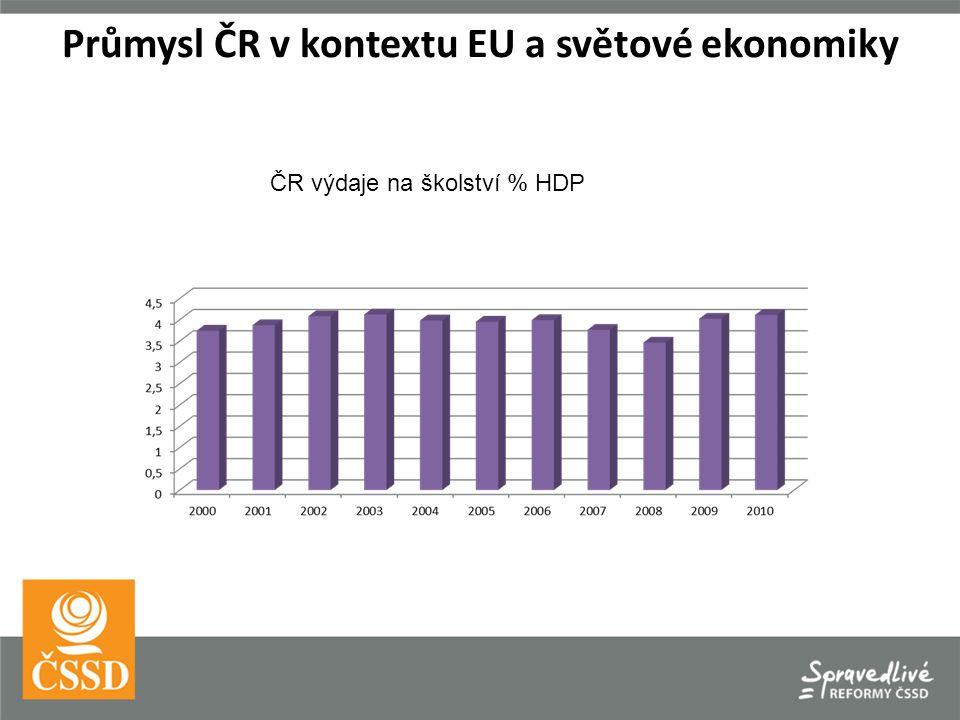 ČR výdaje na školství % HDP Průmysl ČR v kontextu EU a světové ekonomiky