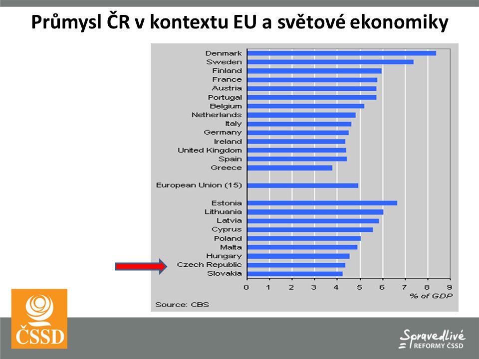 Co tedy potřebuje český průmysl.100 mld.