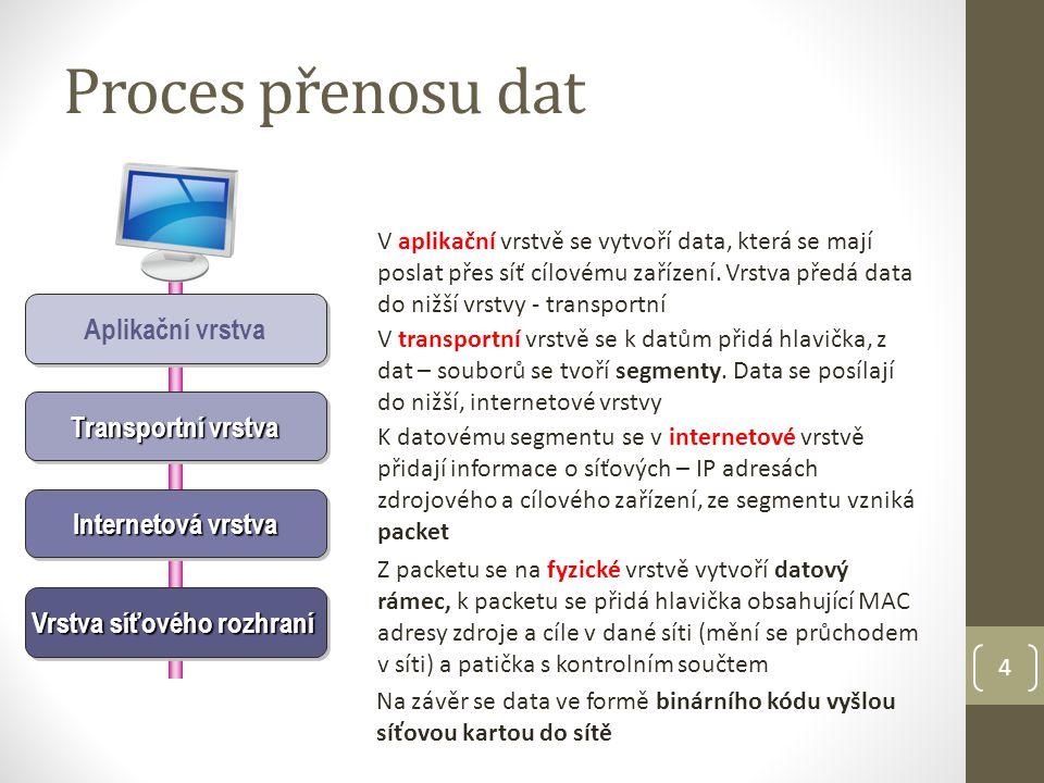 4 Proces přenosu dat Aplikační vrstva Transportní vrstva Internetová vrstva Vrstva síťového rozhraní V aplikační vrstvě se vytvoří data, která se mají poslat přes síť cílovému zařízení.