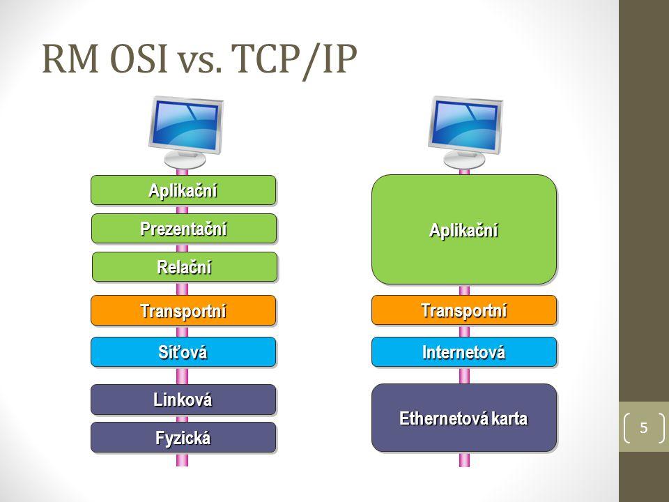 5 RM OSI vs. TCP/IP AplikačníAplikační Ethernetová karta Aplikační Transportní SíťováSíťová LinkováLinková PrezentačníPrezentační RelačníRelační Fyzic