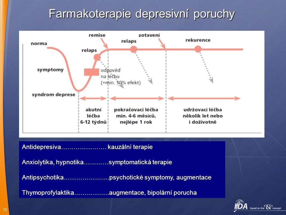 12 Farmakoterapie depresivní poruchy Antidepresiva………………….kauzální terapie Anxiolytika, hypnotika…………symptomatická terapie Antipsychotika………………….psych