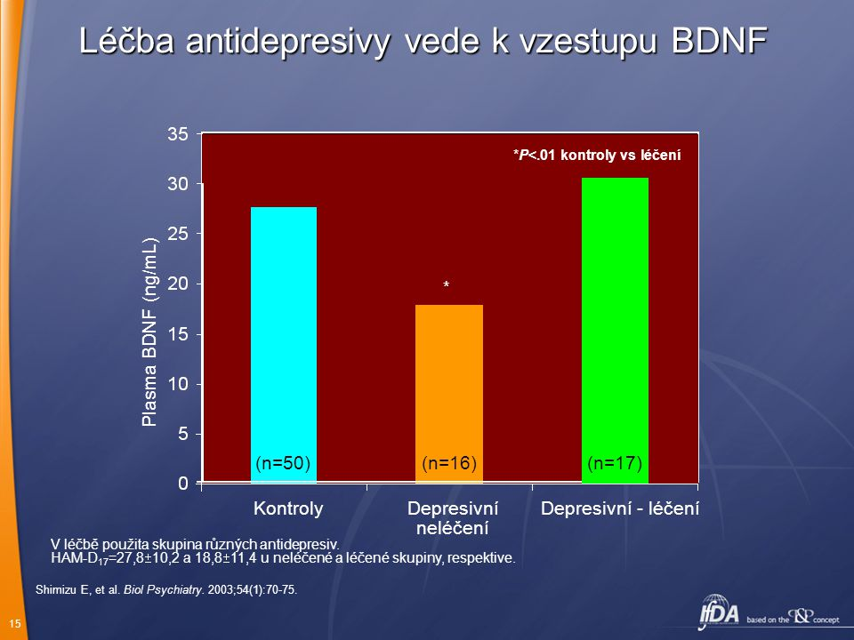 15 Shimizu E, et al. Biol Psychiatry. 2003;54(1):70-75. Plasma BDNF (ng/mL) KontrolyDepresivní neléčení Depresivní - léčení V léčbě použita skupina rů