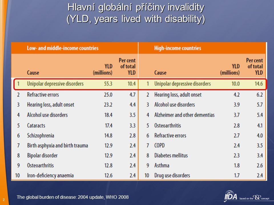2 Hlavní globální příčiny invalidity (YLD, years lived with disability) The global burden of disease: 2004 update, WHO 2008