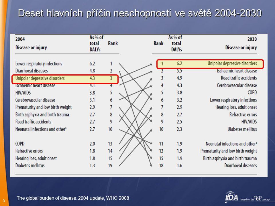 3 Deset hlavních příčin neschopnosti ve světě 2004-2030 The global burden of disease: 2004 update, WHO 2008