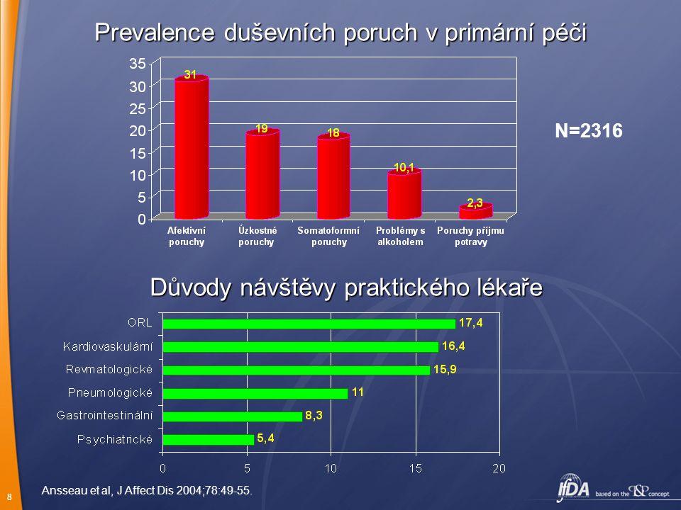 8 Prevalence duševních poruch v primární péči Důvody návštěvy praktického lékaře Ansseau et al, J Affect Dis 2004;78:49-55. N=2316