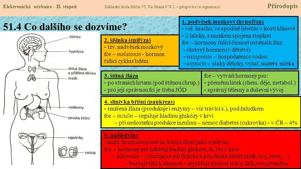 51.4 Co dalšího se dozvíme? Elektronická učebnice - II. stupeň Základní škola Děčín VI, Na Stráni 879/2 – příspěvková organizace Přírodopis 1. podvěse