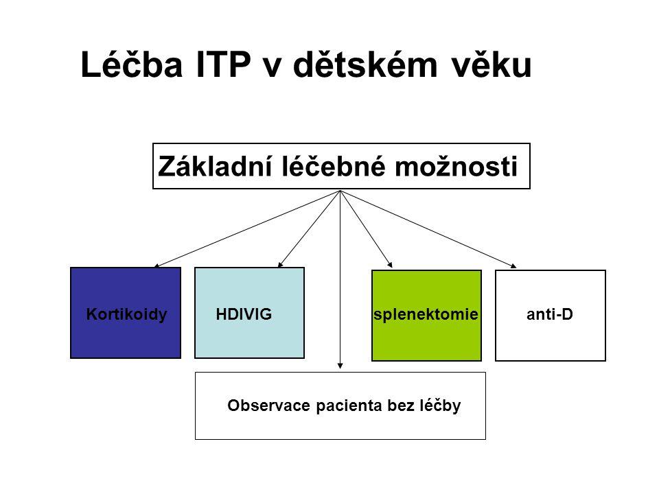 Léčba ITP v dětském věku KortikoidyHDIVIG splenektomie anti-D Základní léčebné možnosti Observace pacienta bez léčby