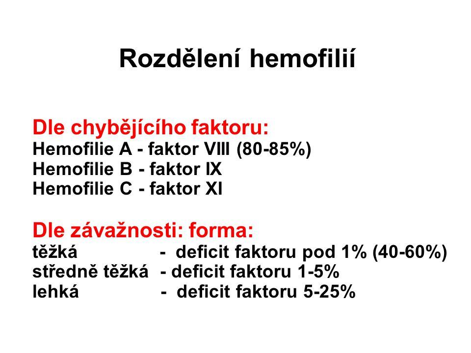 Rozdělení hemofilií Dle chybějícího faktoru: Hemofilie A - faktor VIII (80-85%) Hemofilie B - faktor IX Hemofilie C - faktor XI Dle závažnosti: forma: těžká - deficit faktoru pod 1% (40-60%) středně těžká - deficit faktoru 1-5% lehká - deficit faktoru 5-25%