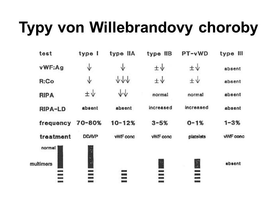 Typy von Willebrandovy choroby