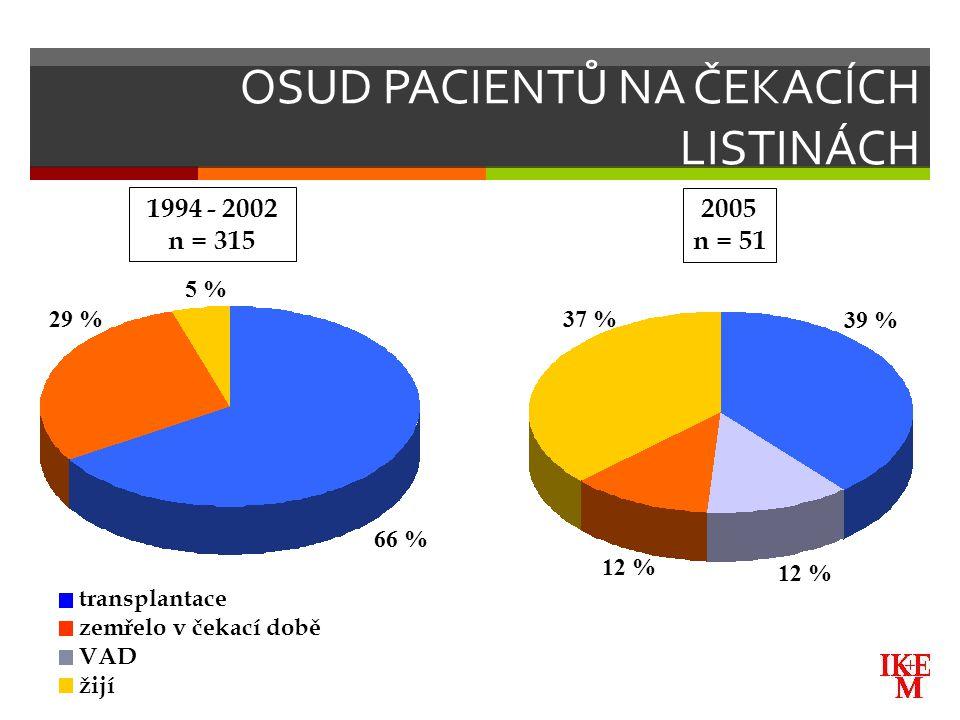 OSUD PACIENTŮ NA ČEKACÍCH LISTINÁCH 66 % 29 % 5 % 39 % 37 % 12 % transplantace zemřelo v čekací době VAD žijí 2005 n = 51 1994 - 2002 n = 315