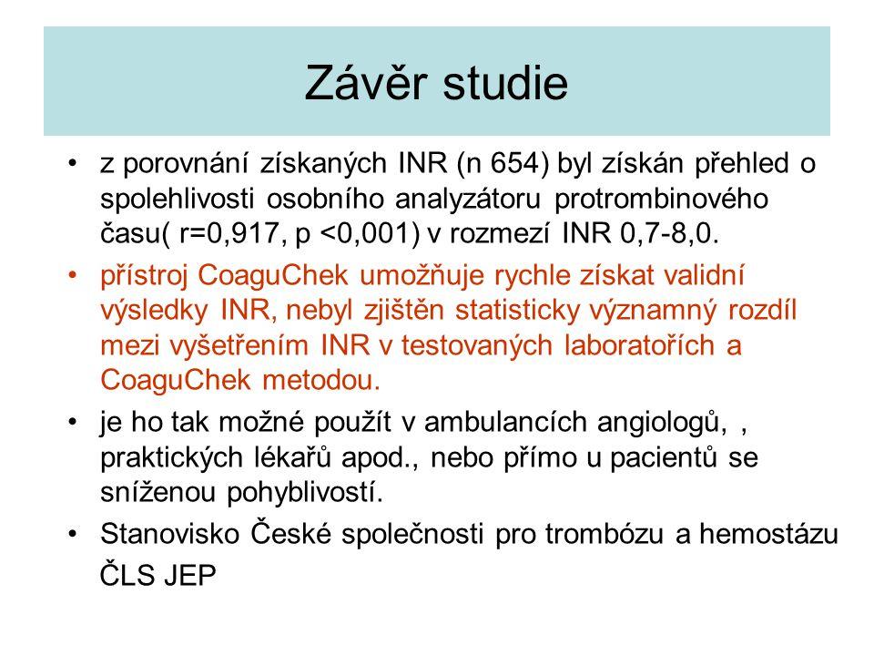 Závěr studie z porovnání získaných INR (n 654) byl získán přehled o spolehlivosti osobního analyzátoru protrombinového času( r=0,917, p <0,001) v rozm