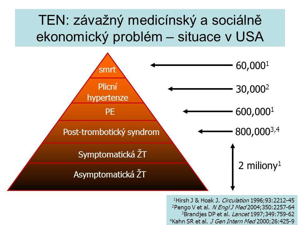 TEN: závažný medicínský a sociálně ekonomický problém – situace v USA 1 Hirsh J & Hoak J. Circulation 1996;93:2212-45 2 Pengo V et al. N Engl J Med 20