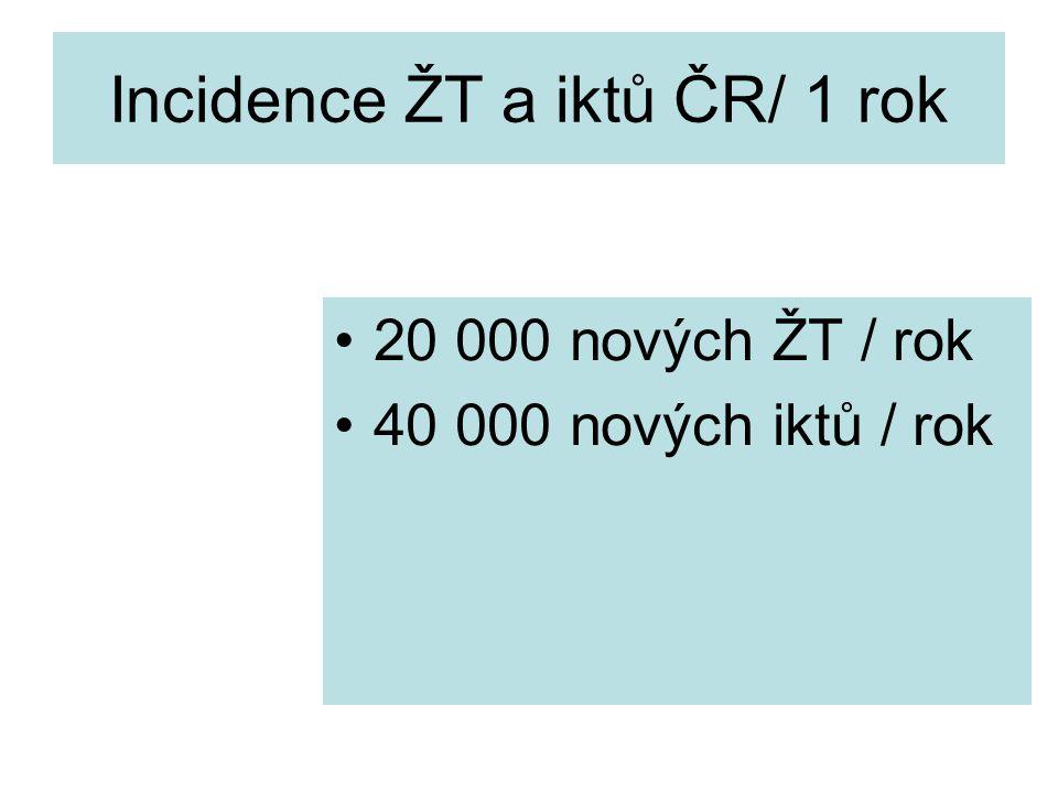 Incidence ŽT a iktů ČR/ 1 rok 20 000 nových ŽT / rok 40 000 nových iktů / rok