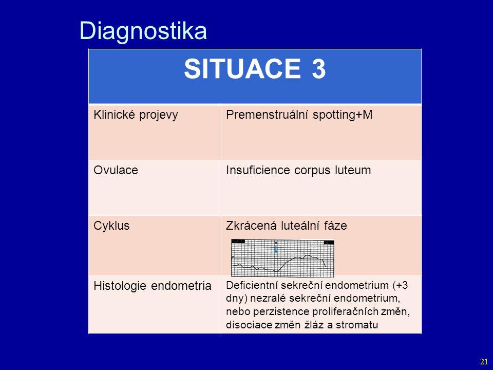 21 SITUACE 3 Klinické projevyPremenstruální spotting+M OvulaceInsuficience corpus luteum CyklusZkrácená luteální fáze Histologie endometria Deficientní sekreční endometrium (+3 dny) nezralé sekreční endometrium, nebo perzistence proliferačních změn, disociace změn žláz a stromatu Diagnostika