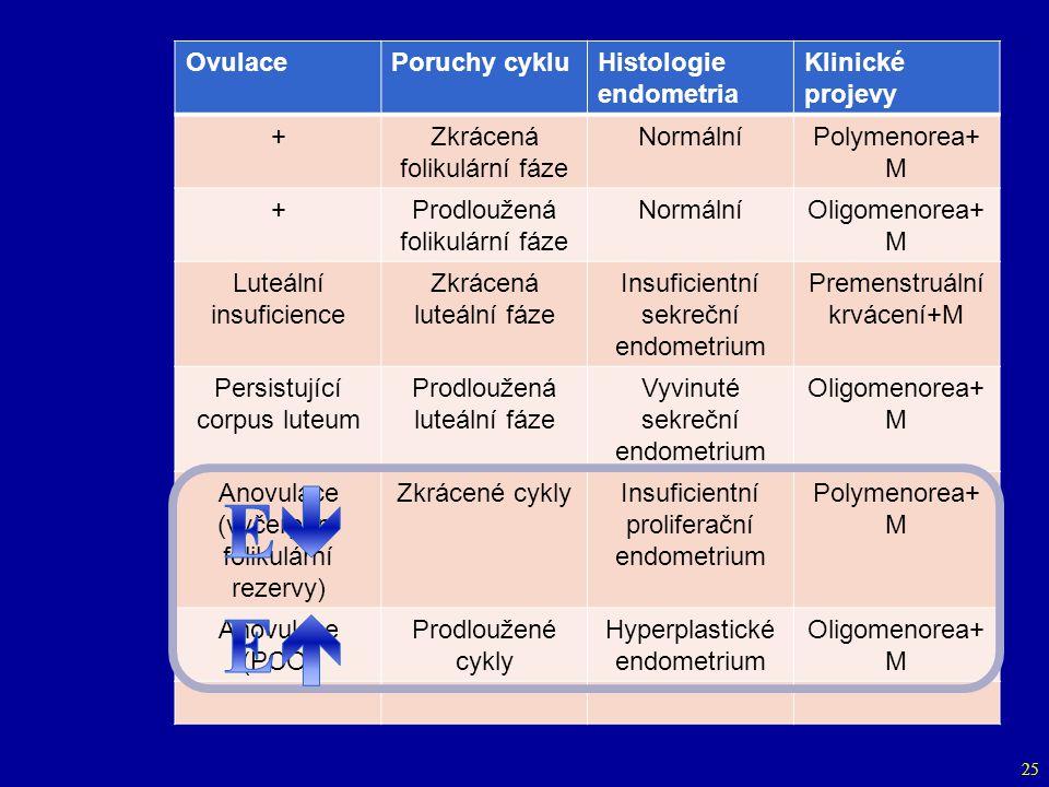 25 OvulacePoruchy cykluHistologie endometria Klinické projevy +Zkrácená folikulární fáze NormálníPolymenorea+ M +Prodloužená folikulární fáze NormálníOligomenorea+ M Luteální insuficience Zkrácená luteální fáze Insuficientní sekreční endometrium Premenstruální krvácení+M Persistující corpus luteum Prodloužená luteální fáze Vyvinuté sekreční endometrium Oligomenorea+ M Anovulace (vyčerpání folikulární rezervy) Zkrácené cyklyInsuficientní proliferační endometrium Polymenorea+ M Anovulace (PCO) Prodloužené cykly Hyperplastické endometrium Oligomenorea+ M