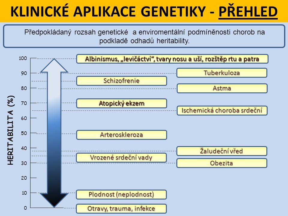 100 90 80 70 60 50 40 30 20 10 0 KLINICKÉ APLIKACE GENETIKY - PŘEHLED Předpokládaný rozsah genetické a enviromentální podmíněnosti chorob na podkladě