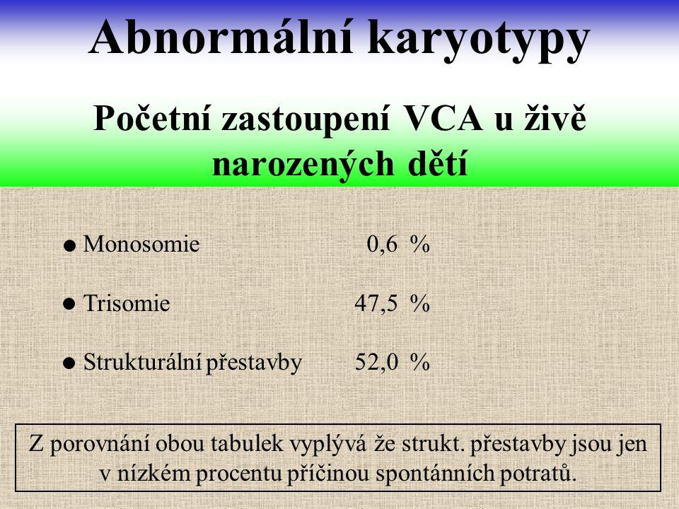Monosomie 0,6 % Trisomie47,5 % Strukturální přestavby52,0 % Početní zastoupení VCA u živě narozených dětí Abnormální karyotypy Z porovnání obou tabule