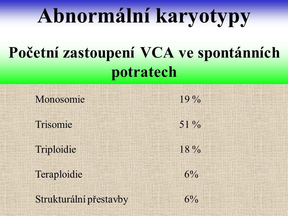 Monosomie19 % Trisomie51 % Triploidie18 % Teraploidie 6% Strukturální přestavby 6% Početní zastoupení VCA ve spontánních potratech Abnormální karyotyp