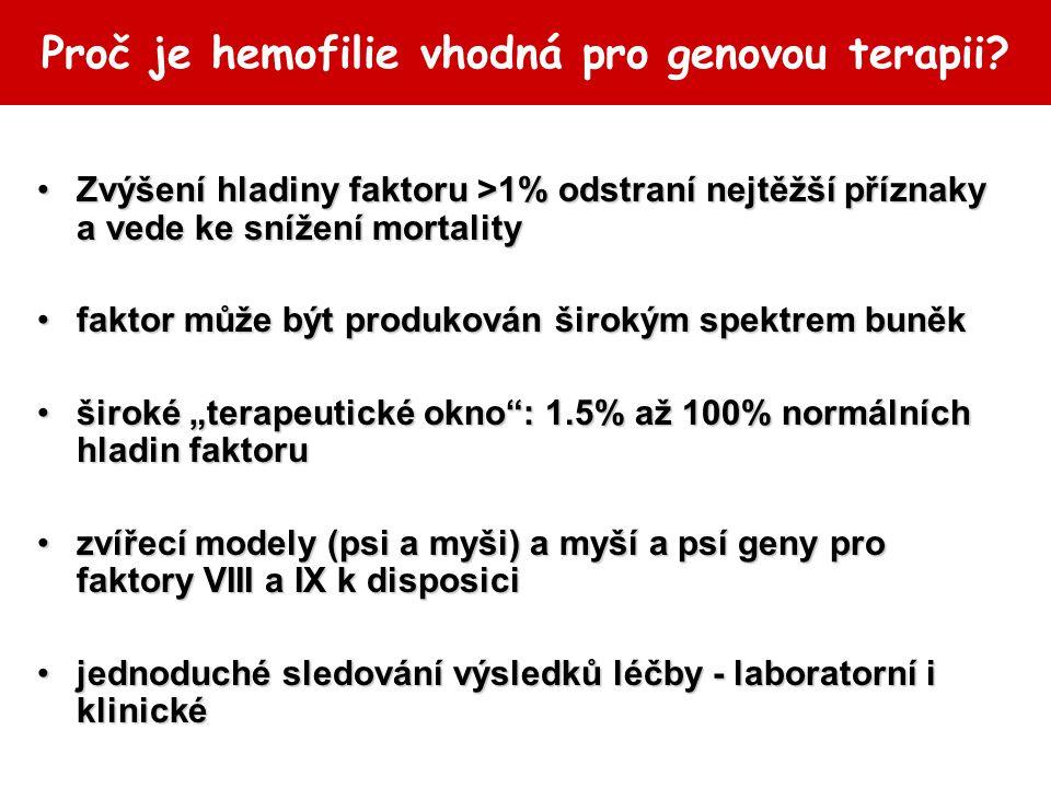 Proč je hemofilie vhodná pro genovou terapii? Zvýšení hladiny faktoru >1% odstraní nejtěžší příznaky a vede ke snížení mortalityZvýšení hladiny faktor