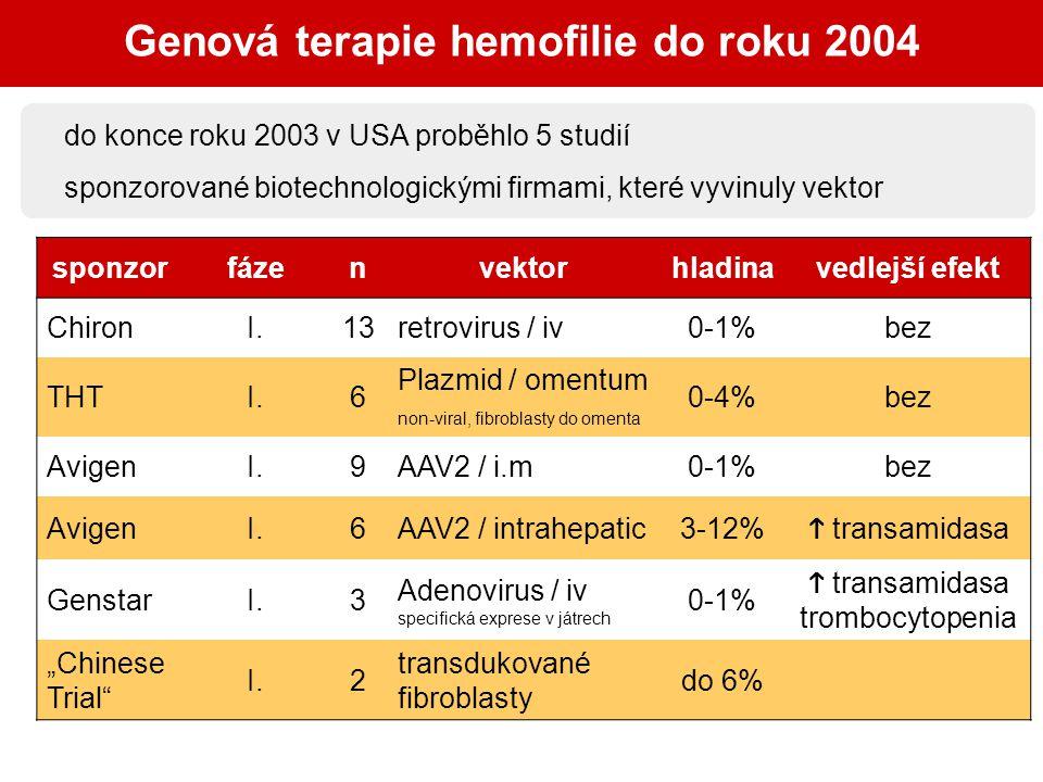Genová terapie hemofilie do roku 2004 sponzorfázenvektorhladinavedlejší efekt ChironI.13retrovirus / iv0-1%bez THTI.6 Plazmid / omentum non-viral, fib