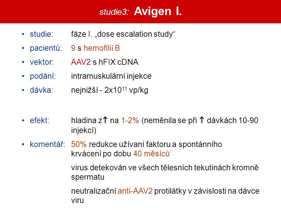 """studie3: Avigen I. studie: fáze I. """"dose escalation study"""" pacientů: 9 s hemofilií B vektor:AAV2 s hFIX cDNA podání:intramuskulární injekce dávka:nejn"""