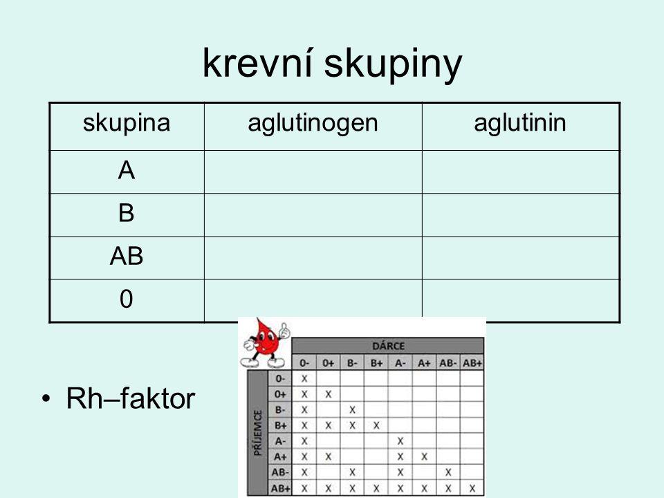 krevní skupiny Rh–faktor skupinaaglutinogenaglutinin A B AB 0