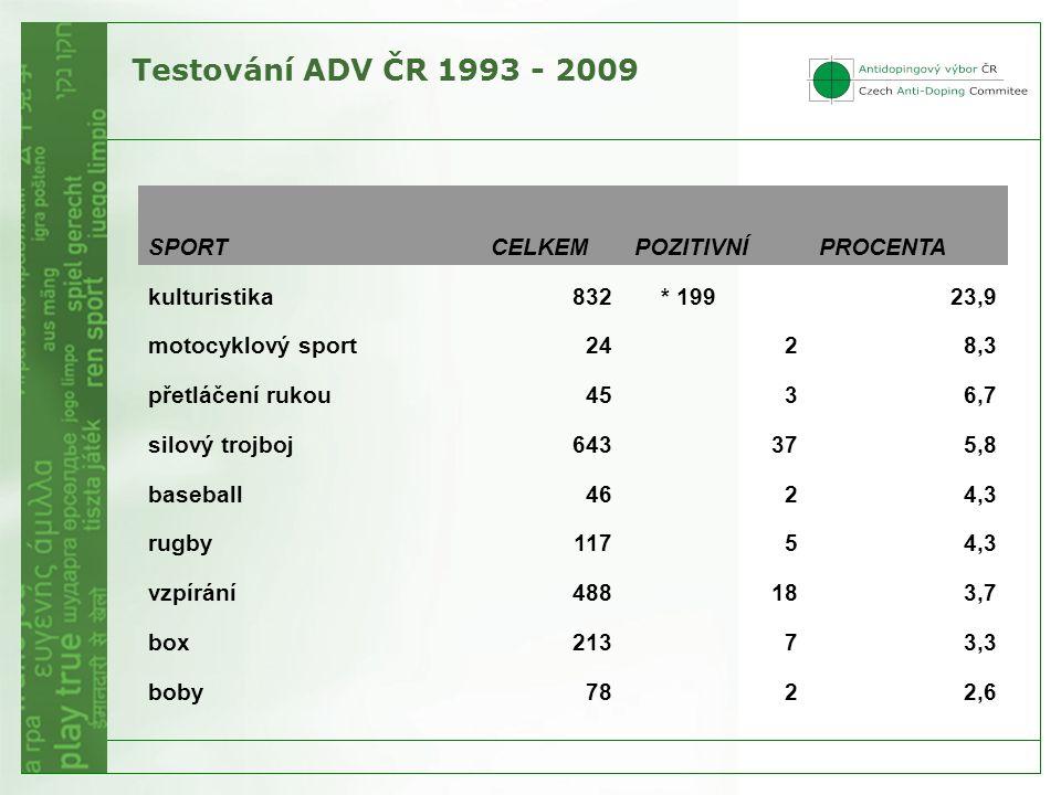 Testování ADV ČR 1993 - 2009 SPORTCELKEMPOZITIVNÍPROCENTA kulturistika832 * 19923,9 motocyklový sport2428,3 přetláčení rukou4536,7 silový trojboj643375,8 baseball4624,3 rugby11754,3 vzpírání488183,7 box21373,3 boby7822,6