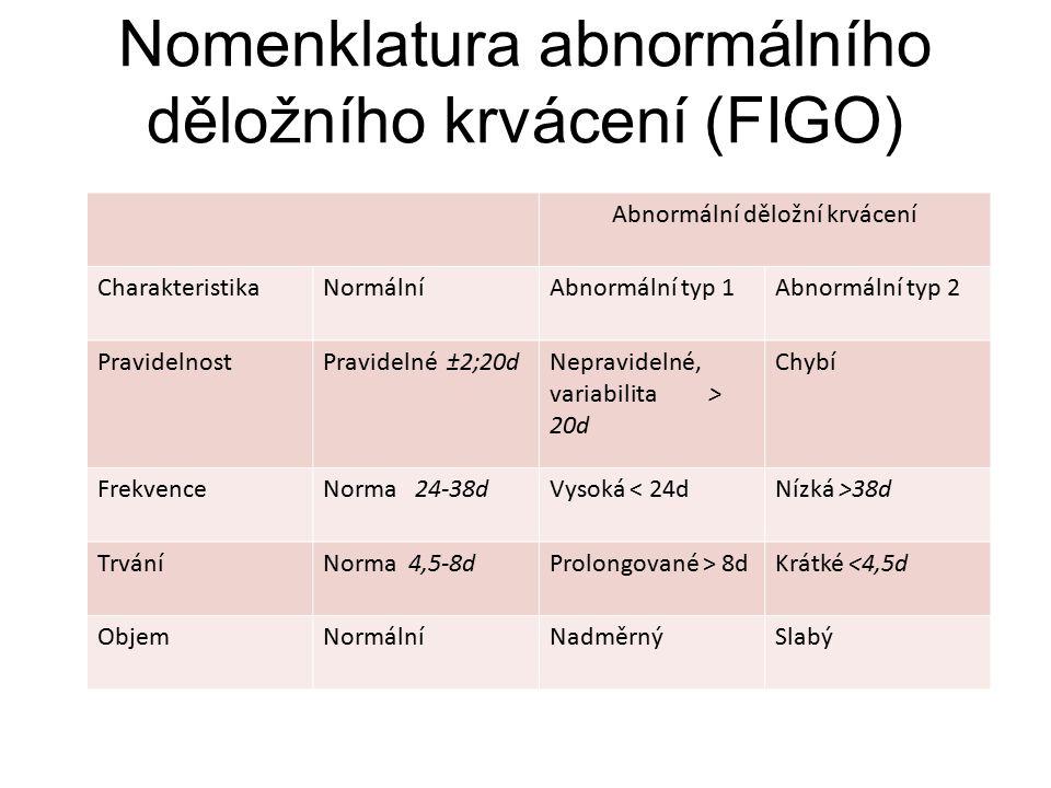 Nomenklatura abnormálního děložního krvácení (FIGO) Abnormální děložní krvácení CharakteristikaNormálníAbnormální typ 1Abnormální typ 2 PravidelnostPr