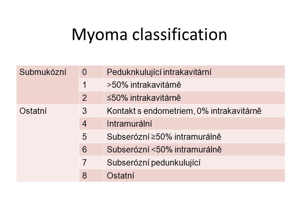 Myoma classification Submukózní0Peduknkulující intrakavitární 1>50% intrakavitárně 2≤50% intrakavitárně Ostatní3Kontakt s endometriem, 0% intrakavitár