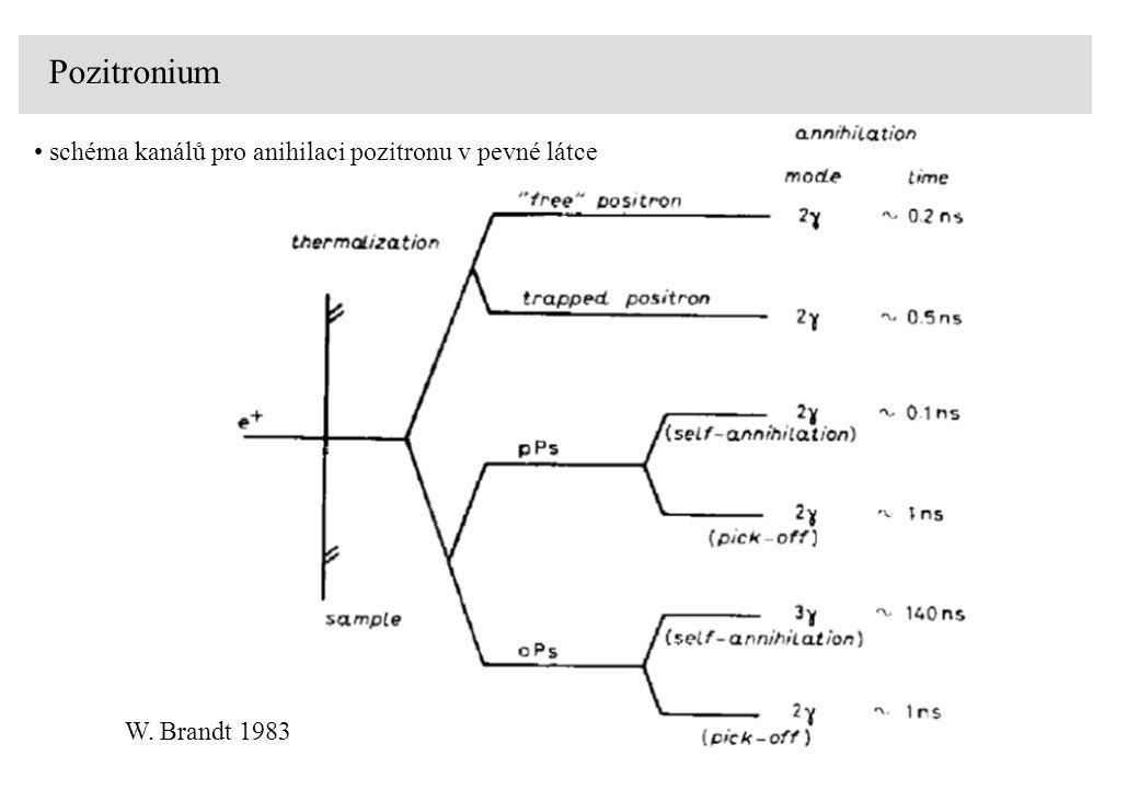 Pozitronium Pozitronium (Ps) - vodíku-podobný vázaný stav pozitronu a elektronu maximální doba života pozitronu v materiálu  max = 500 ps singletní stav 1 S 0, para-pozitronium (p-Ps), opačně orientované spiny (S = 0, M s = 0) doba života ve vakuu 125 ps (2  self-anihilace) tripletní stav 3 S 1, ortho-pozitronium (o-Ps), souhlasně orientované spiny (S = 1, M s = -1, 0, 1) doba života ve vakuu 142 ns (3  self-anihilace)