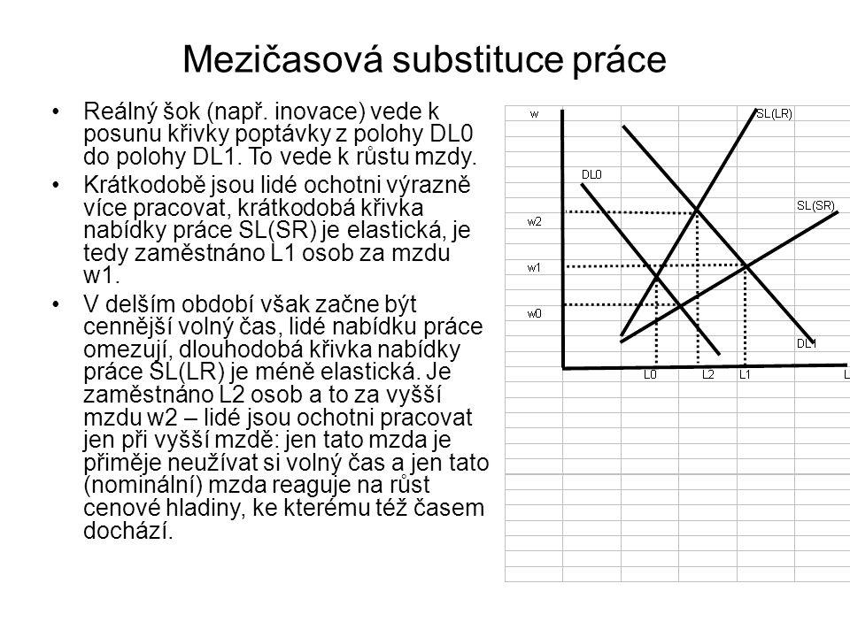 Mezičasová substituce práce Reálný šok (např. inovace) vede k posunu křivky poptávky z polohy DL0 do polohy DL1. To vede k růstu mzdy. Krátkodobě jsou