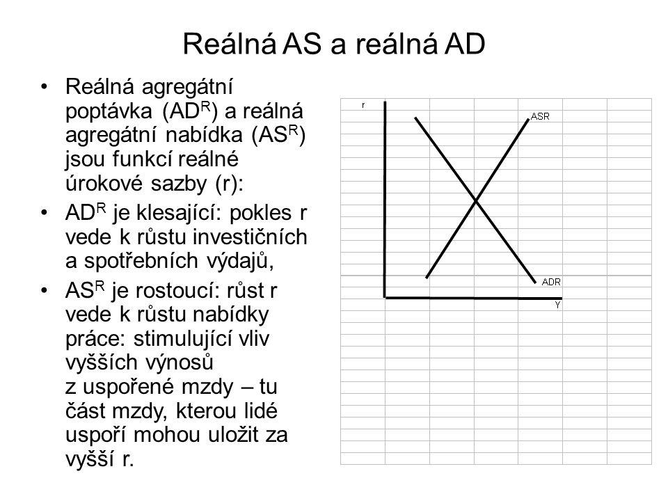 Reálná AS a reálná AD Reálná agregátní poptávka (AD R ) a reálná agregátní nabídka (AS R ) jsou funkcí reálné úrokové sazby (r): AD R je klesající: pokles r vede k růstu investičních a spotřebních výdajů, AS R je rostoucí: růst r vede k růstu nabídky práce: stimulující vliv vyšších výnosů z uspořené mzdy – tu část mzdy, kterou lidé uspoří mohou uložit za vyšší r.