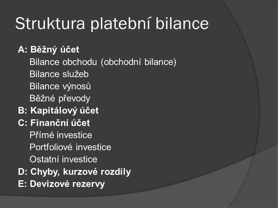 Struktura platební bilance A: Běžný účet Bilance obchodu (obchodní bilance) Bilance služeb Bilance výnosů Běžné převody B: Kapitálový účet C: Finanční