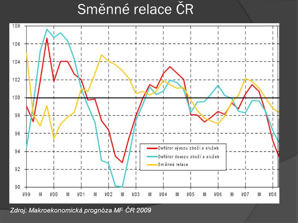 Směnné relace ČR Zdroj: Makroekonomická prognóza MF ČR 2009