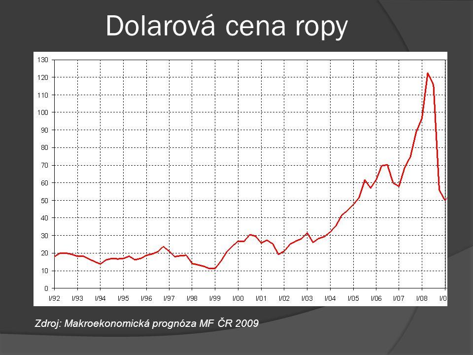 Dolarová cena ropy Zdroj: Makroekonomická prognóza MF ČR 2009