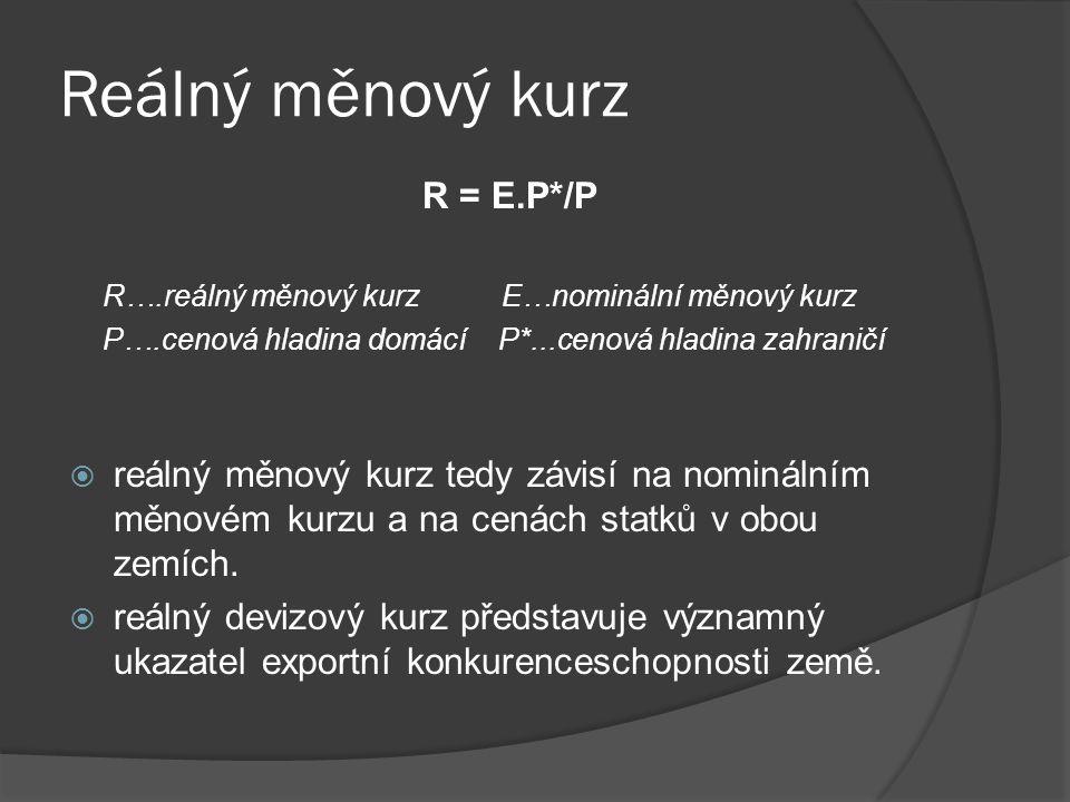 Reálný měnový kurz R = E.P*/P R….reálný měnový kurz E…nominální měnový kurz P….cenová hladina domácí P*...cenová hladina zahraničí  reálný měnový kur