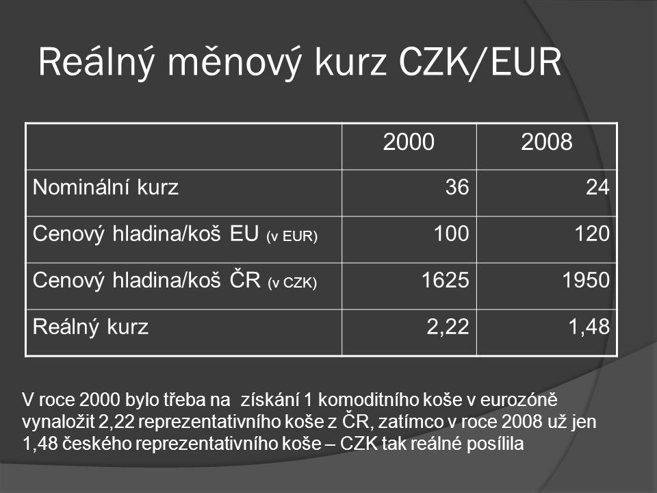 Reálný měnový kurz CZK/EUR 20002008 Nominální kurz3624 Cenový hladina/koš EU (v EUR) 100120 Cenový hladina/koš ČR (v CZK) 16251950 Reálný kurz2,221,48