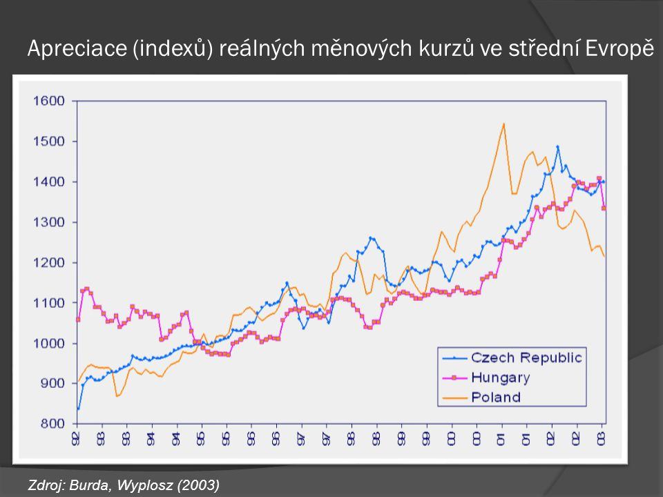 Apreciace (indexů) reálných měnových kurzů ve střední Evropě Zdroj: Burda, Wyplosz (2003)