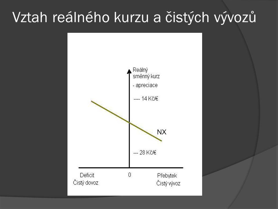 Vztah reálného kurzu a čistých vývozů NX