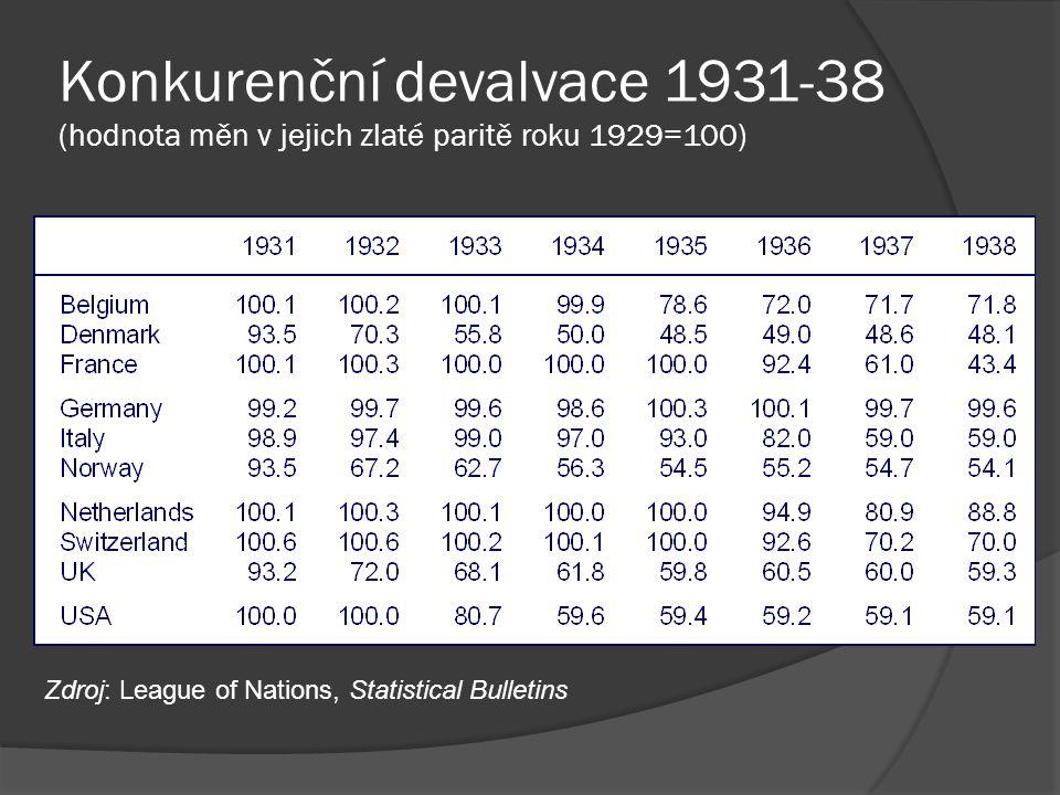 Zdroj: League of Nations, Statistical Bulletins Konkurenční devalvace 1931-38 (hodnota měn v jejich zlaté paritě roku 1929=100)