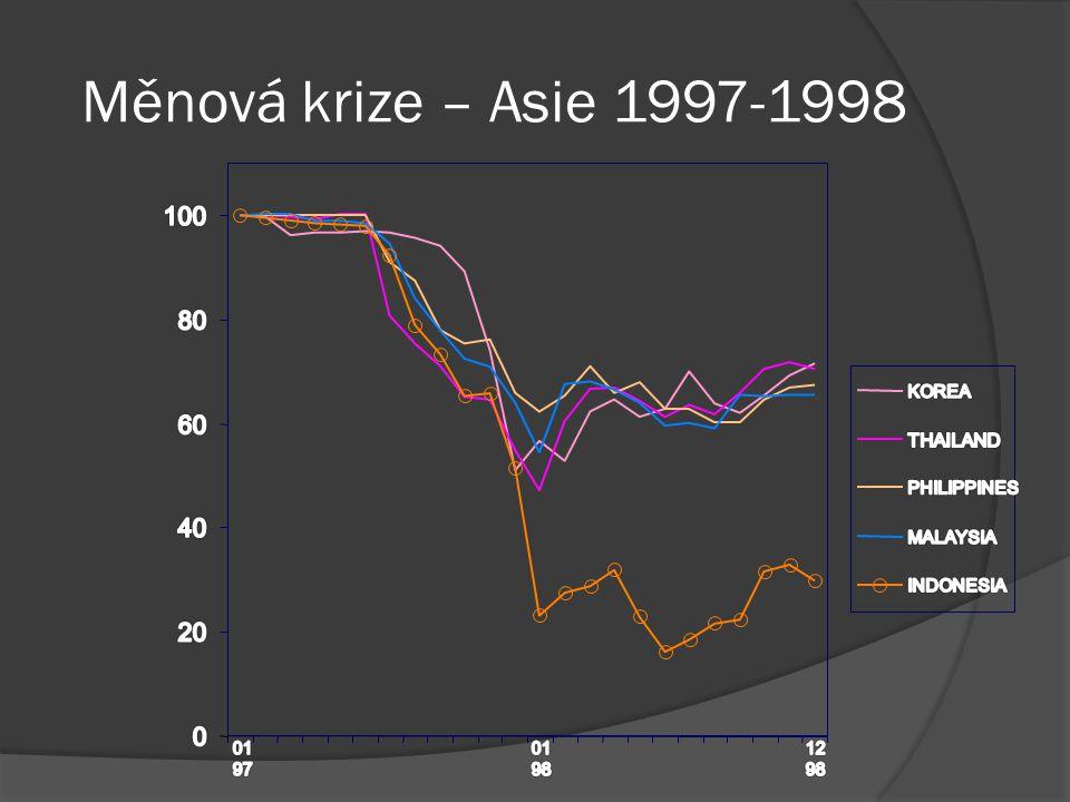 Měnová krize – Asie 1997-1998
