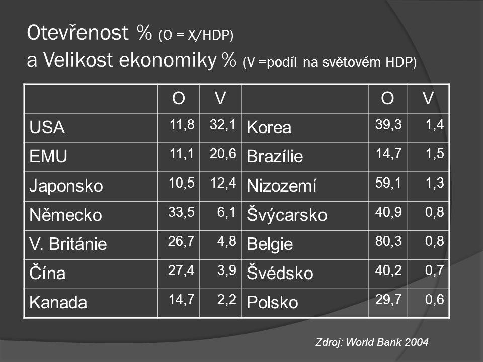 Otevřenost % (O = X/HDP) a Velikost ekonomiky % (V =podíl na světovém HDP) OVOV USA 11,832,1 Korea 39,31,4 EMU 11,120,6 Brazílie 14,71,5 Japonsko 10,5